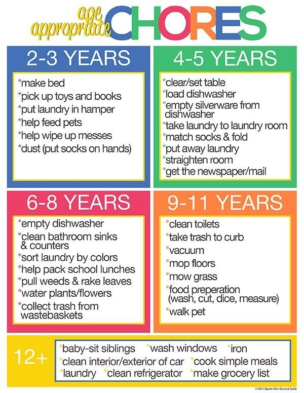 Why Should Kids Have Chores